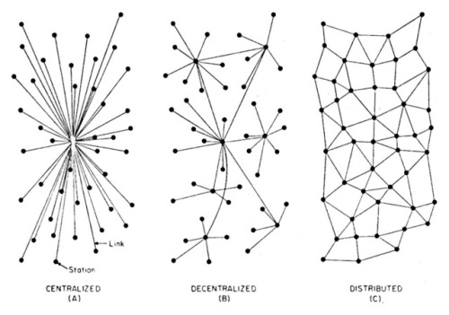 net-paul-baran-on-distributed-communications-networks-1962